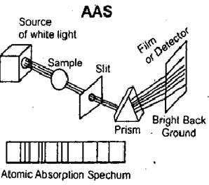 Atomic absorption spectrum